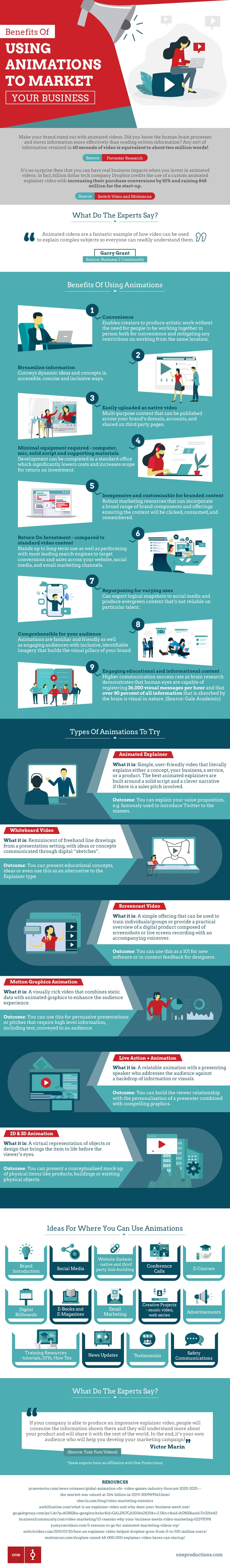 Benefits of Using Animations To Market Your Business, infographic
