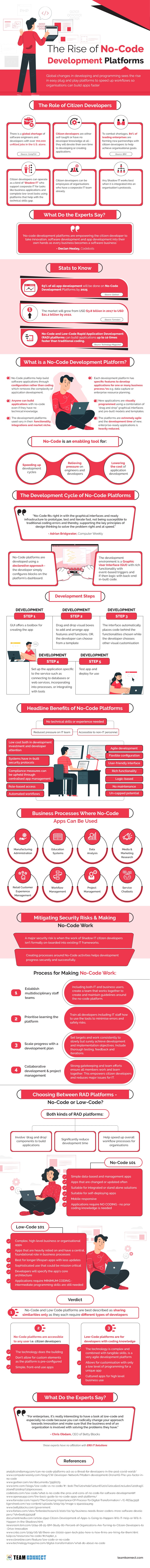 The-Rise-of-No-Code-Development-Platforms-Infographic