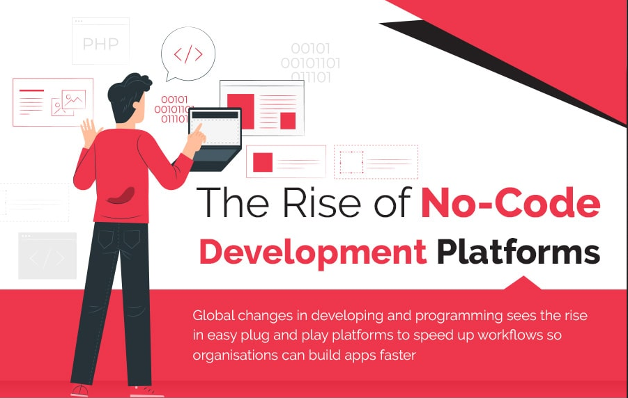 The Rise of No-Code Development Platforms